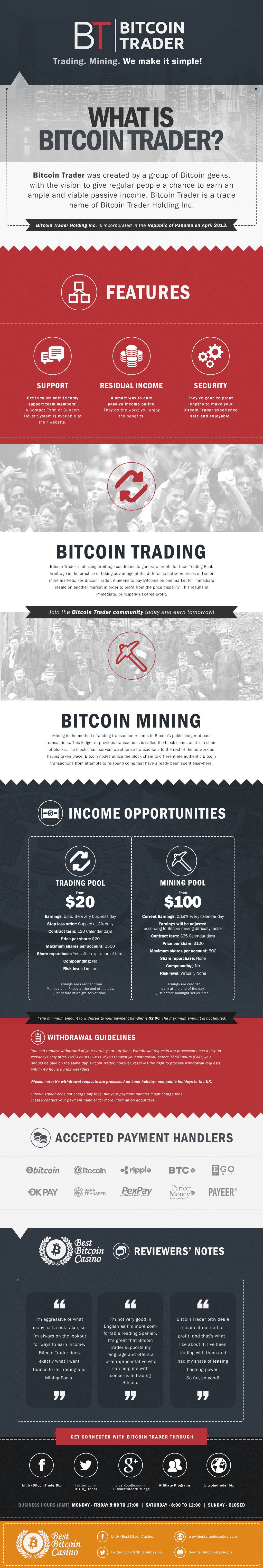 Bitcoin Trader Infographic