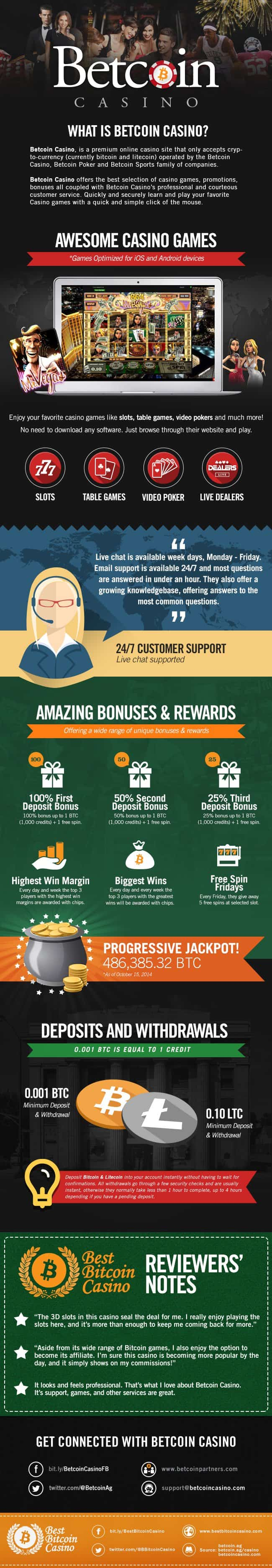 Betcoin Infographic