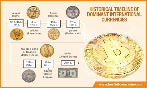 Evolution of Currency