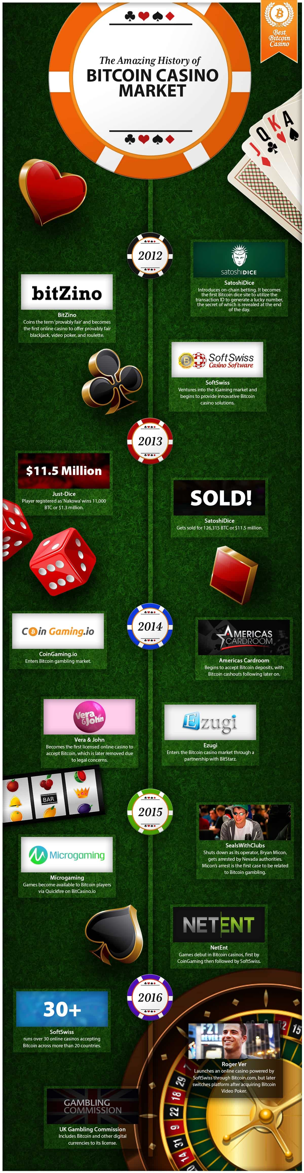 The Amazing History of Bitcoin Casino Market
